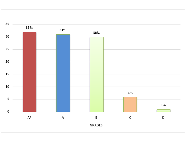 JBCN IGCSE Borivali school result - 2017-18
