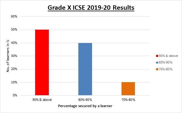 JBCN ICSE Borivali school result - 2019-20
