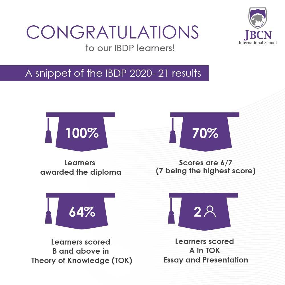JBCN International School Oshiwara IBDP result 2020 2021 diploma