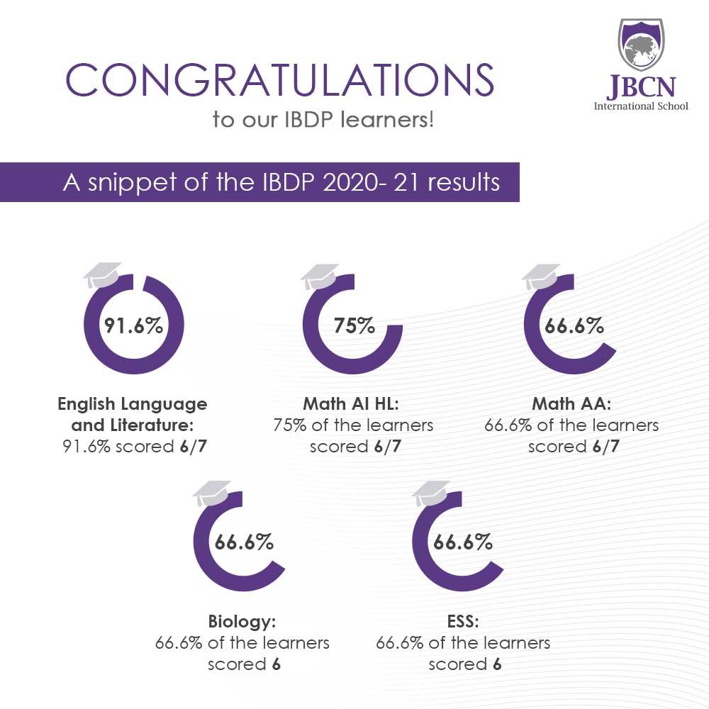 JBCN International School Oshiwara IBDP result 2020 2021 literature