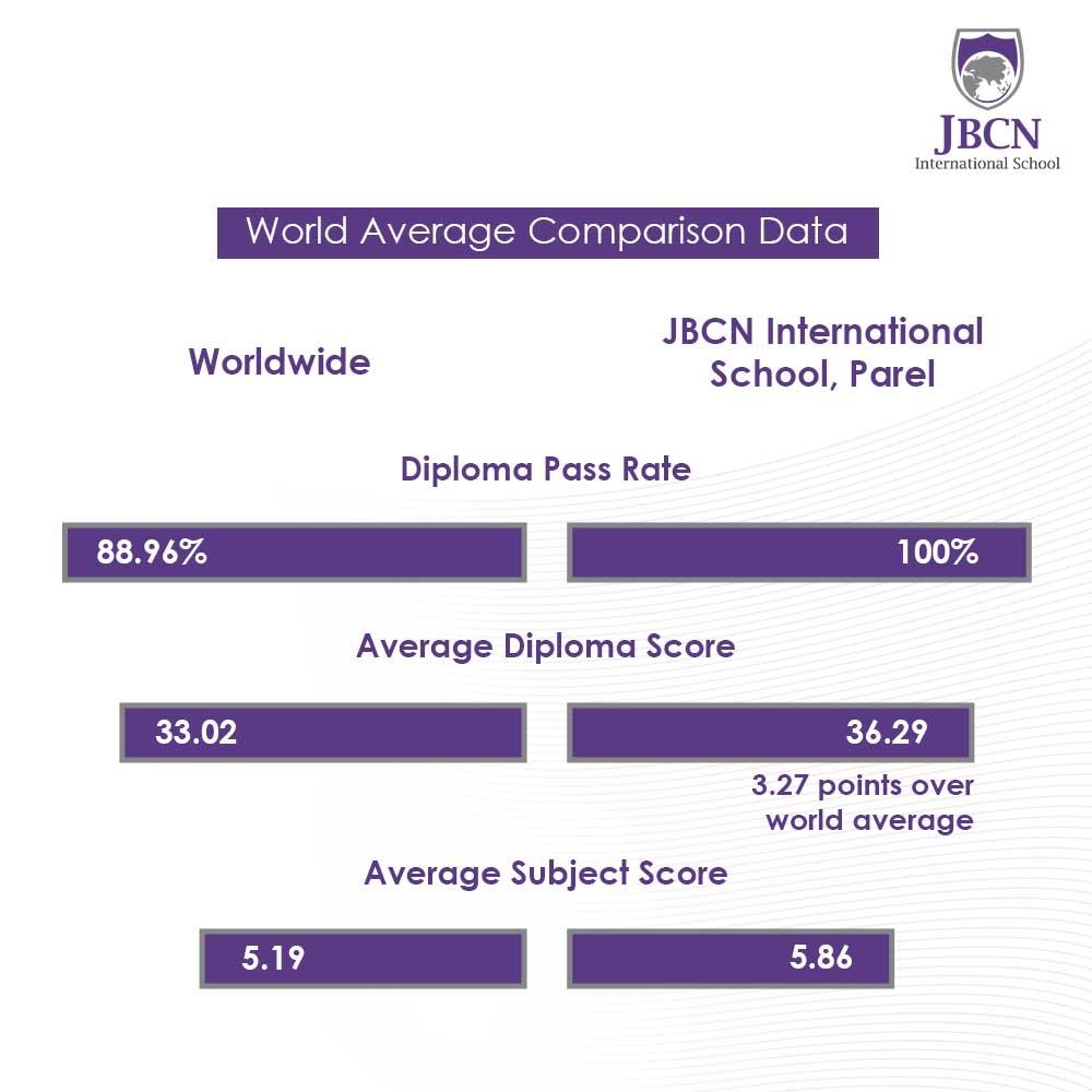 JBCN International School Oshiwara IBDP result 2020 2021 world average comparison